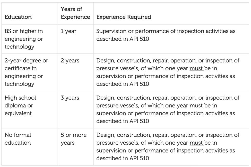 API standards