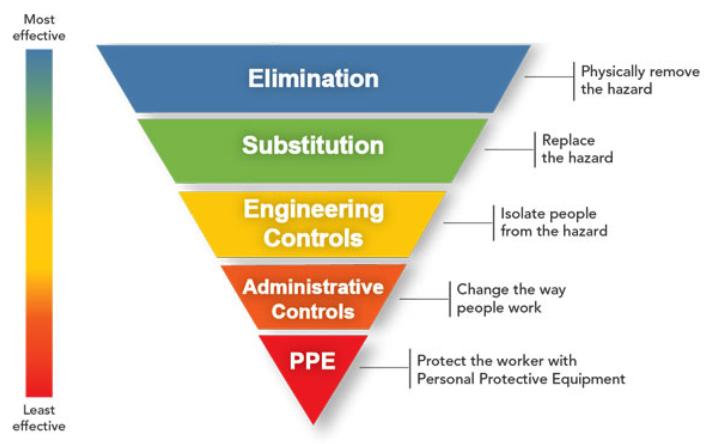 hierarch-of-controls-pyramid