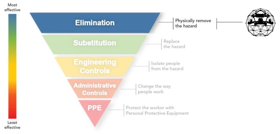 hierarchy-of-controls-drone