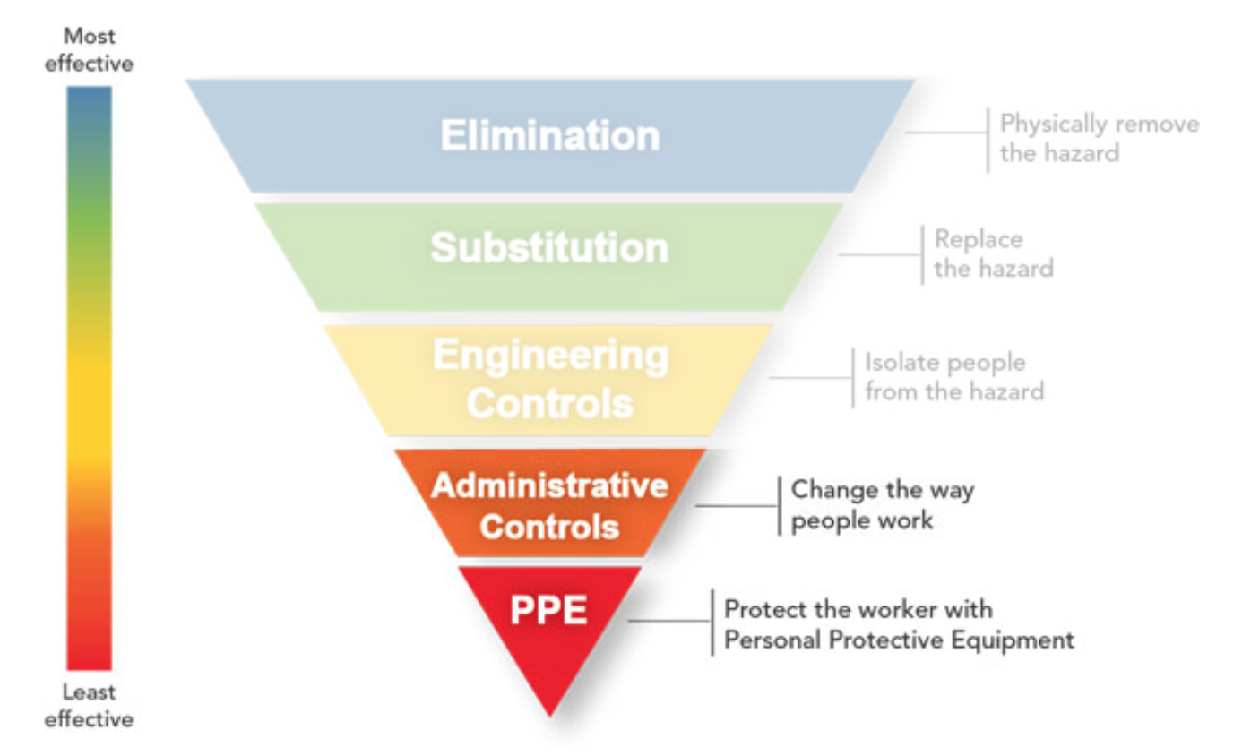 hierarchy-of-controls-typical-inspection