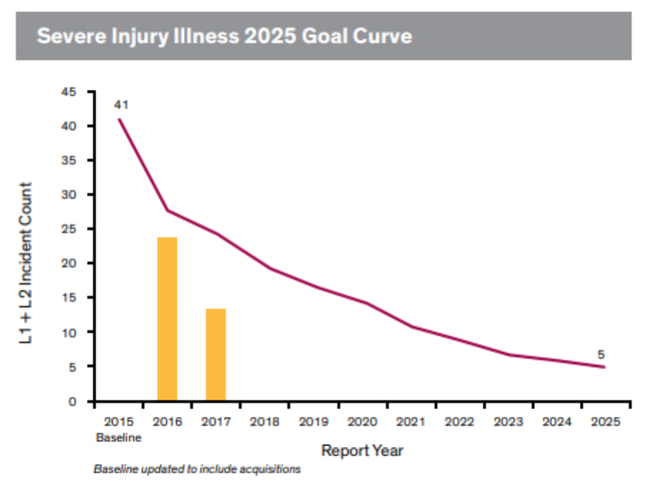 dow-injury-reduction-graph