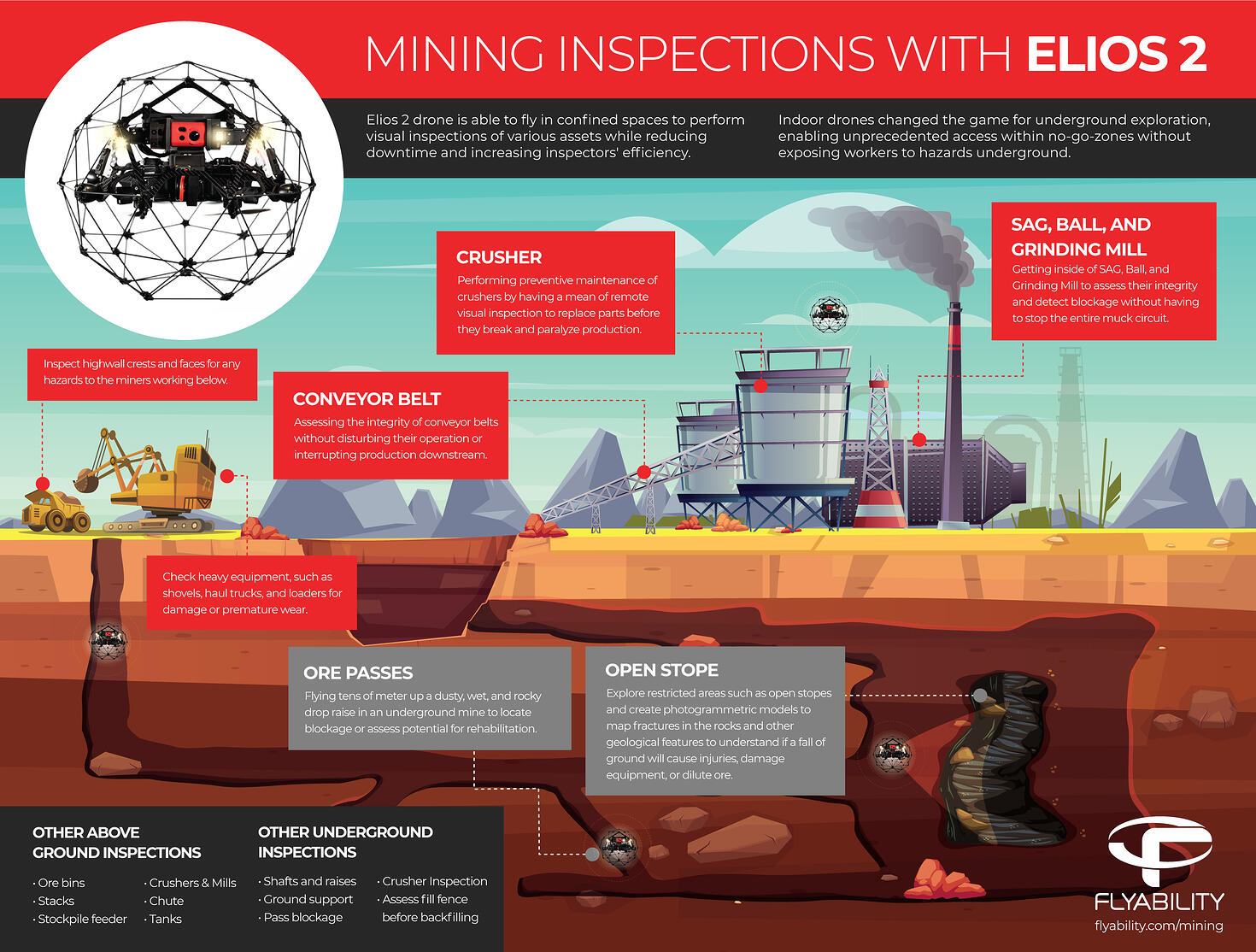 Mining Inspections With Indoor drones Technology