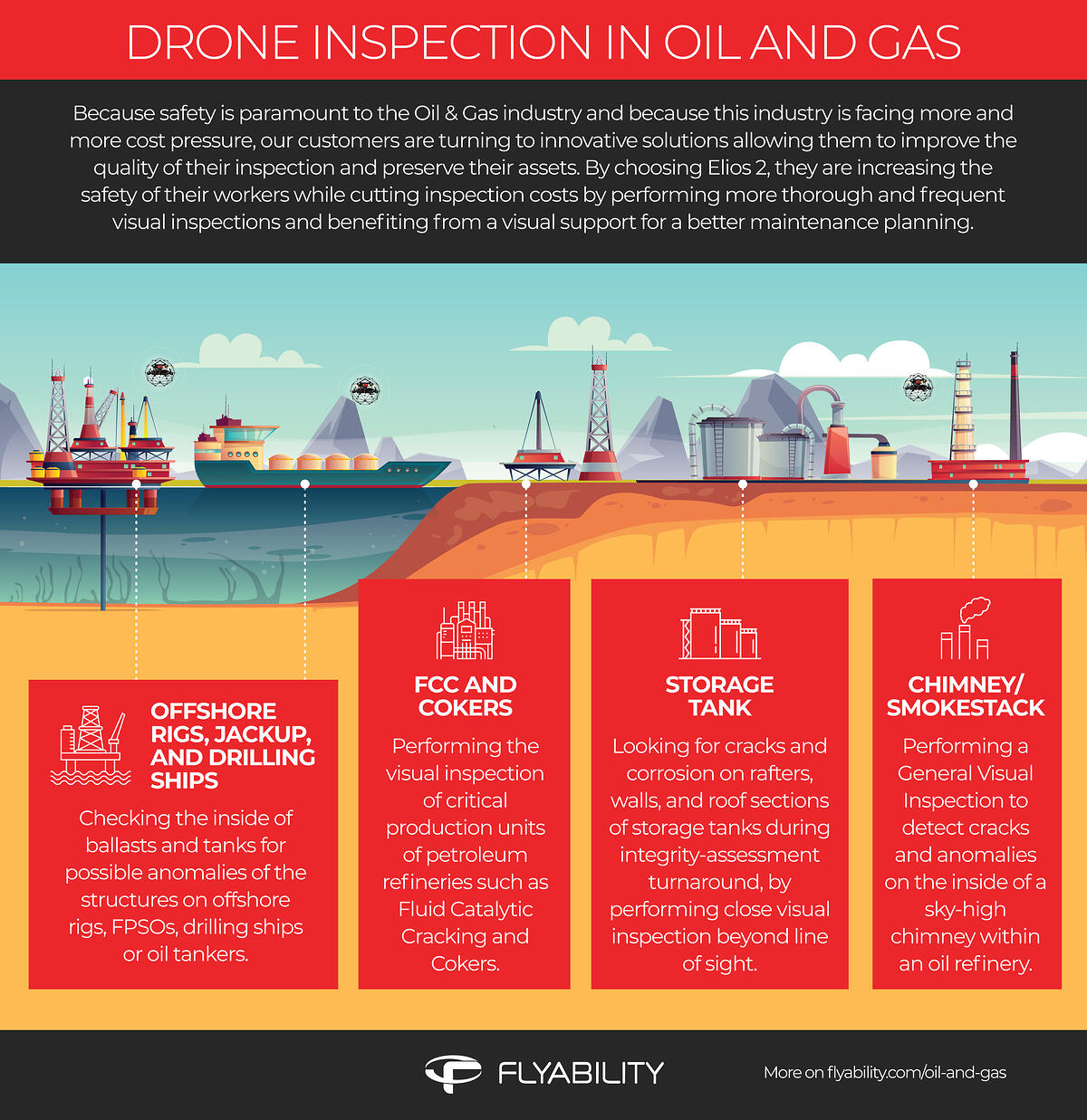 Oil and Gas_drone inspections infographic