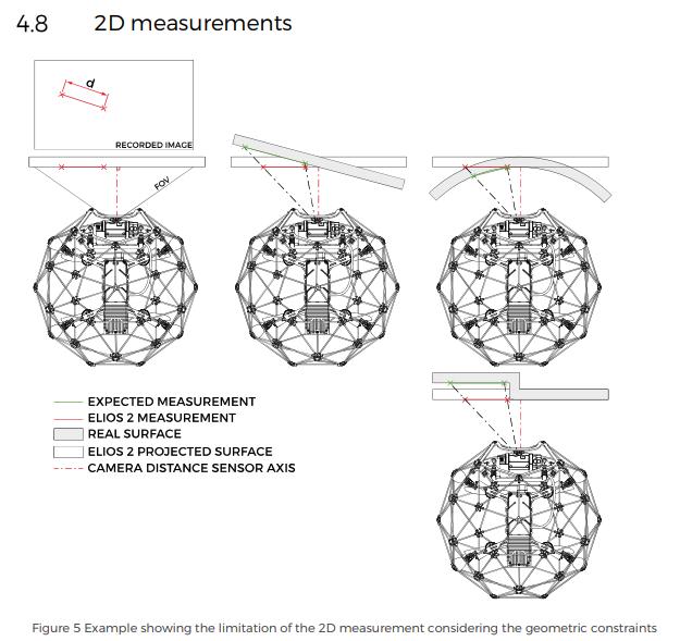 Elios-2-2D-measurements