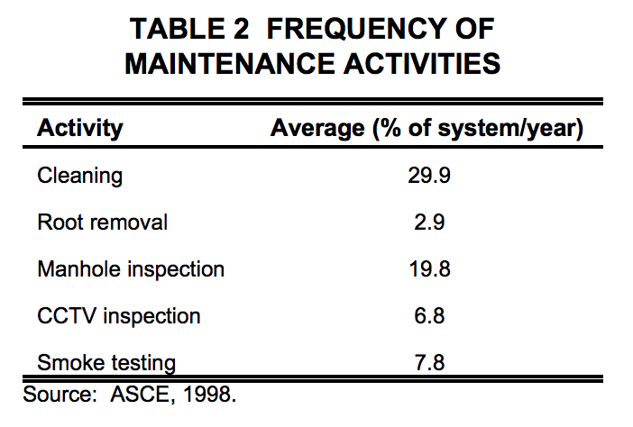 sewer-inspections-asce chart