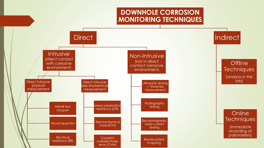 corrosion-monitoring-slide