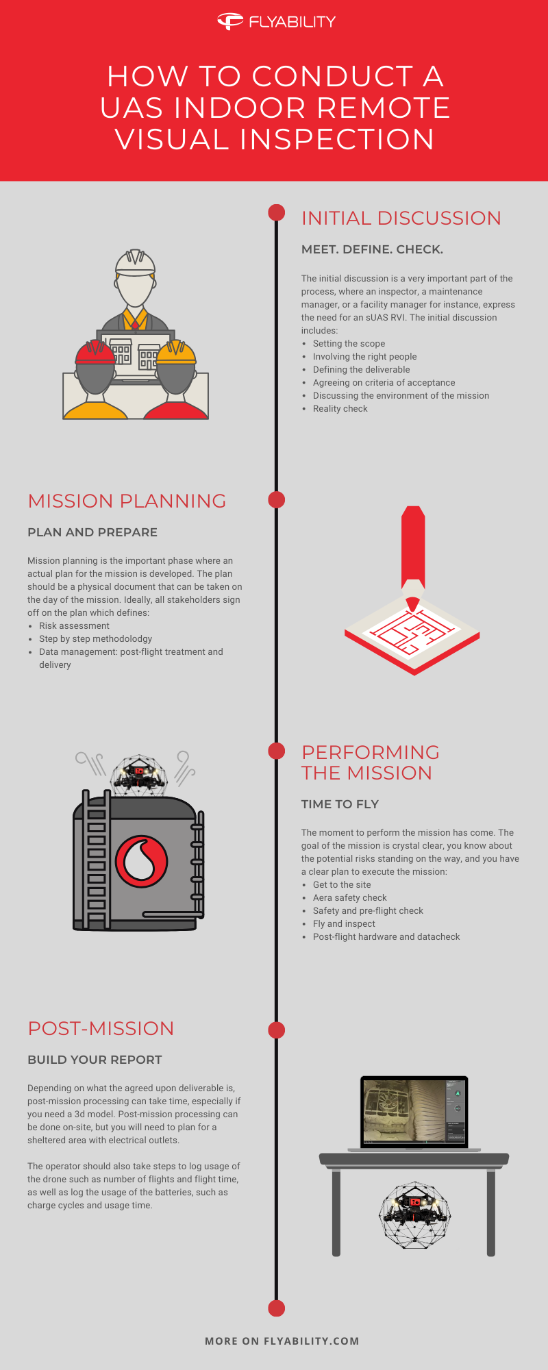 How to conduct a UAS indoor remote visual inspection -infographic